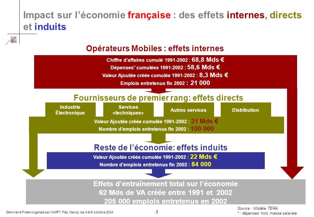 Séminaire Fratel organisé par lANRT, Fès, Maroc, les 4 et 5 octobre 2004 3 Impact sur léconomie française : des effets internes, directs et induits So