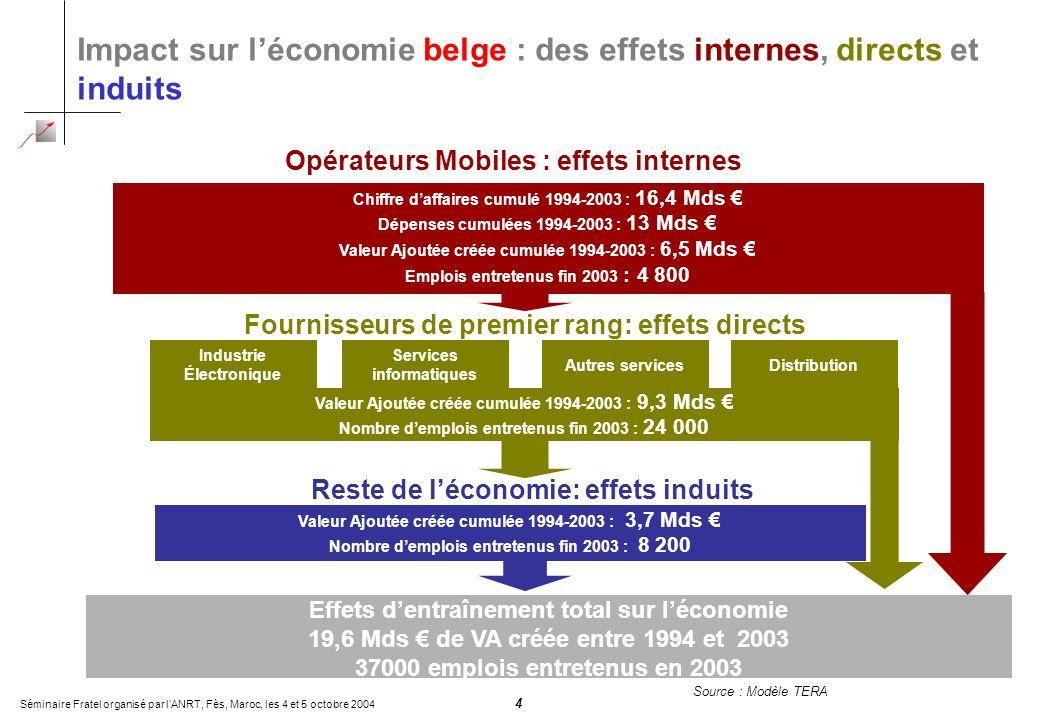 Séminaire Fratel organisé par lANRT, Fès, Maroc, les 4 et 5 octobre 2004 4 Impact sur léconomie belge : des effets internes, directs et induits Source
