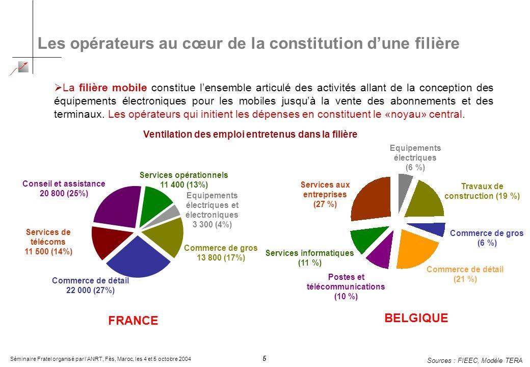 Séminaire Fratel organisé par lANRT, Fès, Maroc, les 4 et 5 octobre 2004 5 Les opérateurs au cœur de la constitution dune filière La filière mobile co