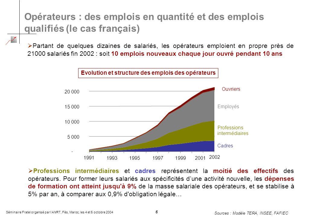 Séminaire Fratel organisé par lANRT, Fès, Maroc, les 4 et 5 octobre 2004 6 Opérateurs : des emplois en quantité et des emplois qualifiés (le cas français) Des emplois en quantité et qualifiés … Professions intermédiaires et cadres représentent la moitié des effectifs des opérateurs.