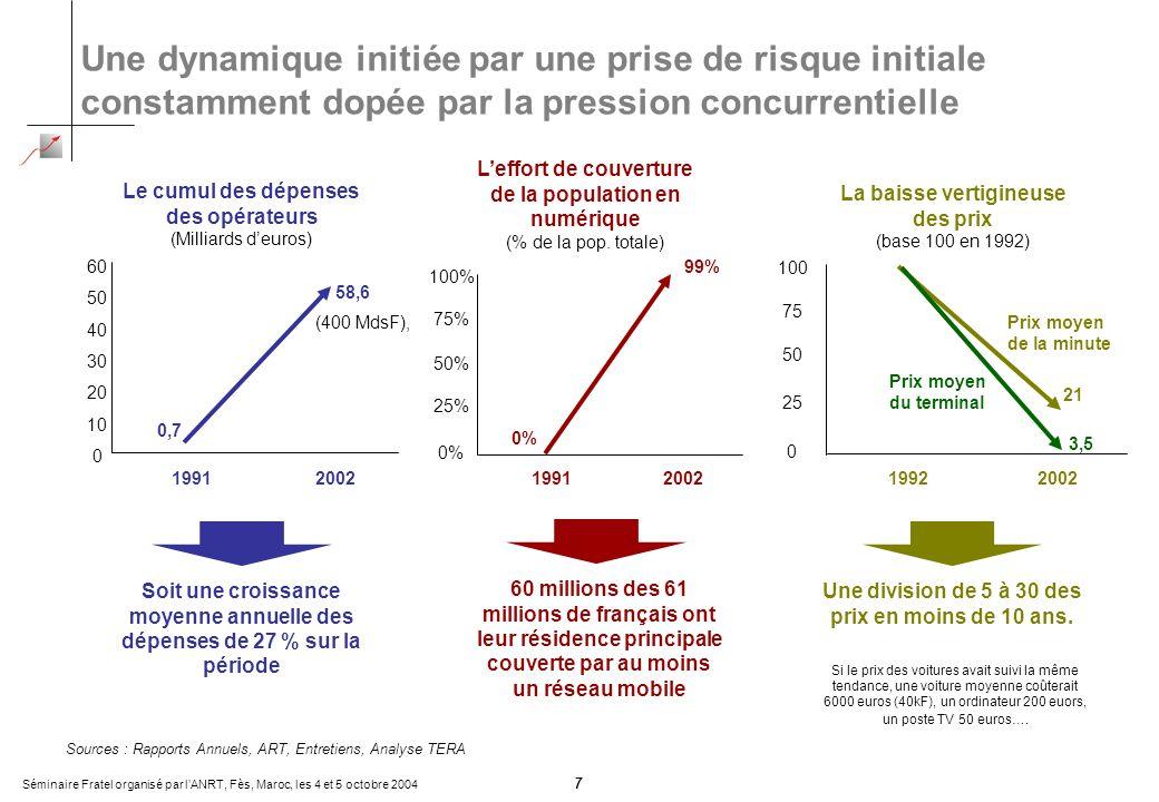 Séminaire Fratel organisé par lANRT, Fès, Maroc, les 4 et 5 octobre 2004 7 Une dynamique initiée par une prise de risque initiale constamment dopée par la pression concurrentielle Sources : Rapports Annuels, ART, Entretiens, Analyse TERA 0,7 58,6 Le cumul des dépenses des opérateurs (Milliards deuros) 0 10 20 30 40 50 60 19912002 60 millions des 61 millions de français ont leur résidence principale couverte par au moins un réseau mobile Soit une croissance moyenne annuelle des dépenses de 27 % sur la période 0% 99% Leffort de couverture de la population en numérique (% de la pop.