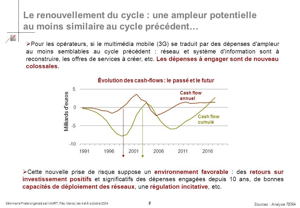 Séminaire Fratel organisé par lANRT, Fès, Maroc, les 4 et 5 octobre 2004 8 Le renouvellement du cycle : une ampleur potentielle au moins similaire au