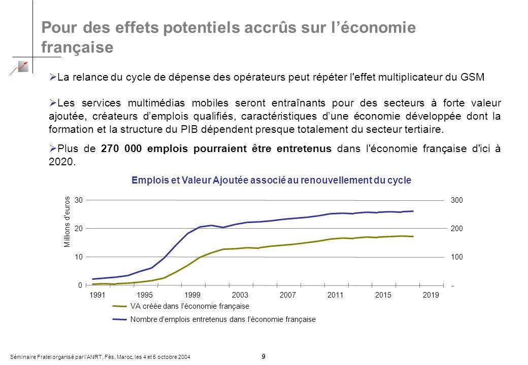 Séminaire Fratel organisé par lANRT, Fès, Maroc, les 4 et 5 octobre 2004 9 Pour des effets potentiels accrûs sur léconomie française La relance du cyc