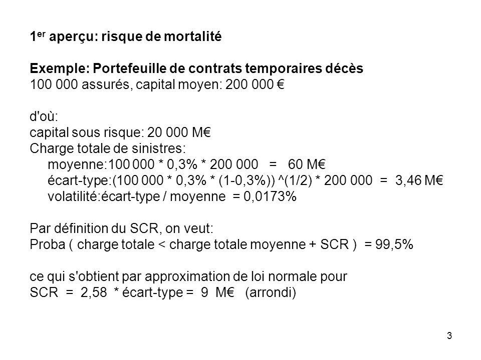 3 1 er aperçu: risque de mortalité Exemple: Portefeuille de contrats temporaires décès 100 000 assurés, capital moyen: 200 000 d'où: capital sous risq