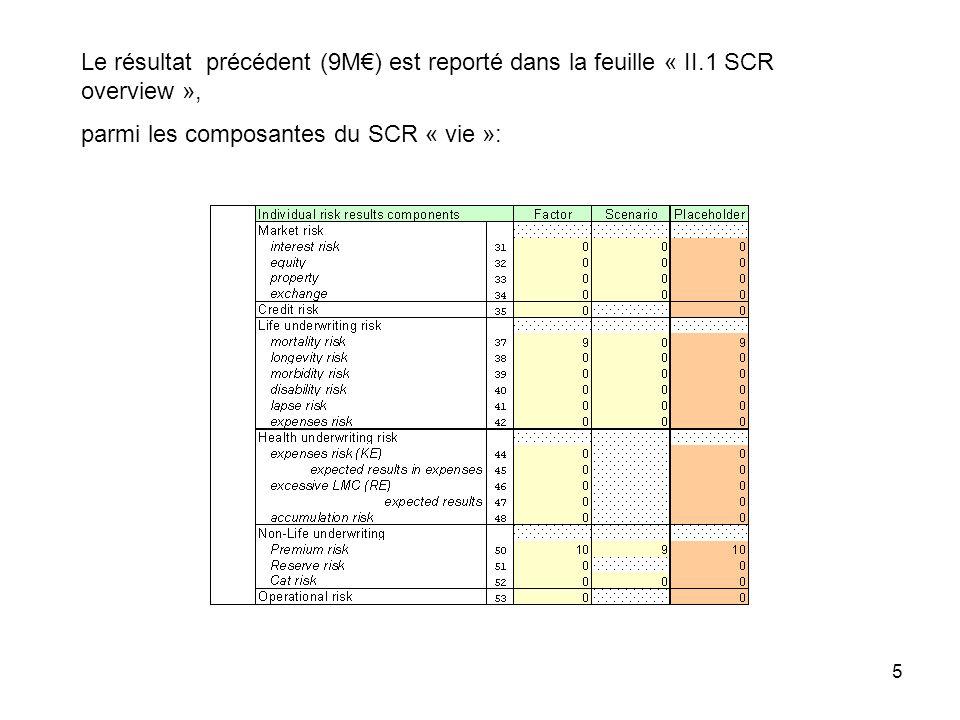 5 Le résultat précédent (9M) est reporté dans la feuille « II.1 SCR overview », parmi les composantes du SCR « vie »: