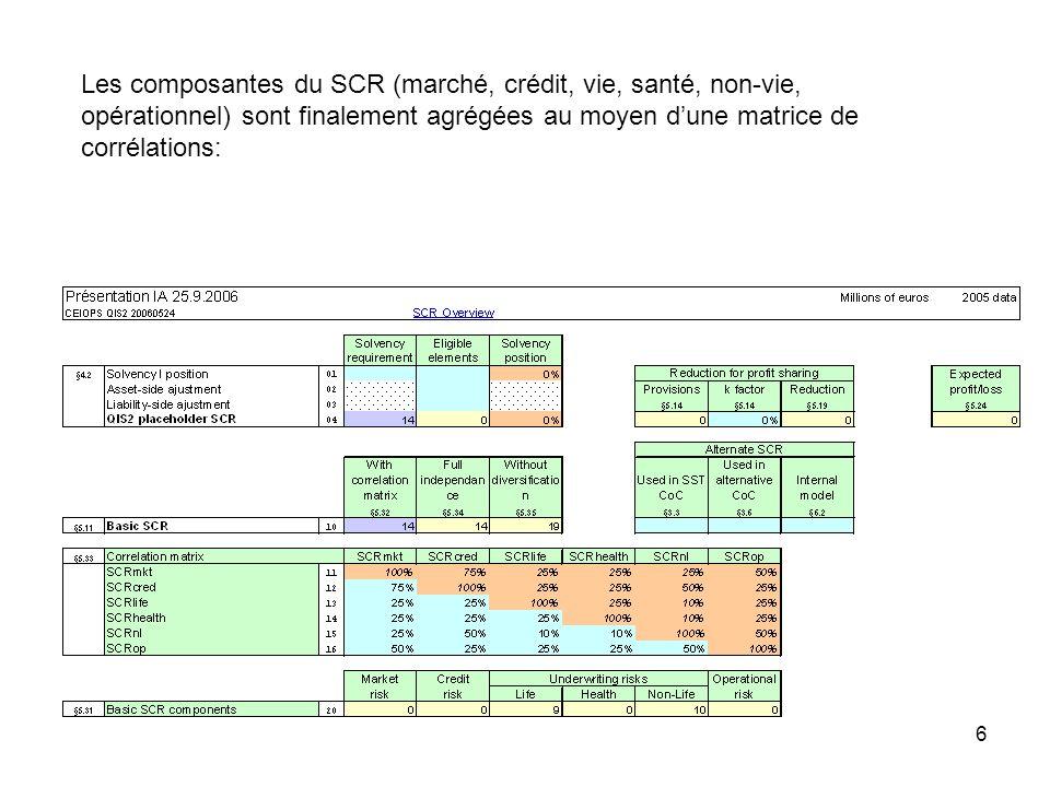 6 Les composantes du SCR (marché, crédit, vie, santé, non-vie, opérationnel) sont finalement agrégées au moyen dune matrice de corrélations: