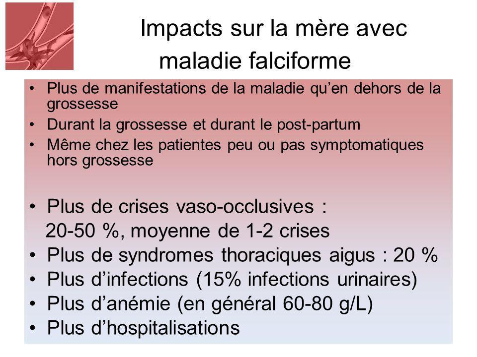 Impacts sur la mère avec maladie falciforme Plus de manifestations de la maladie quen dehors de la grossesse Durant la grossesse et durant le post-partum Même chez les patientes peu ou pas symptomatiques hors grossesse Plus de crises vaso-occlusives : 20-50 %, moyenne de 1-2 crises Plus de syndromes thoraciques aigus : 20 % Plus dinfections (15% infections urinaires) Plus danémie (en général 60-80 g/L) Plus dhospitalisations