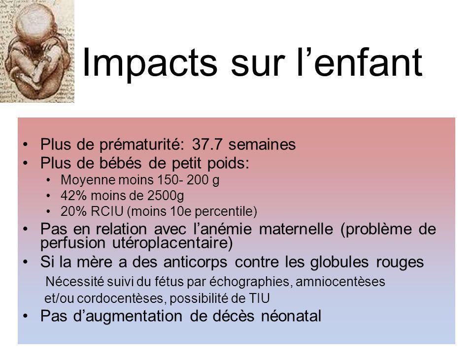 Impacts sur lenfant Plus de prématurité: 37.7 semaines Plus de bébés de petit poids: Moyenne moins 150- 200 g 42% moins de 2500g 20% RCIU (moins 10e percentile) Pas en relation avec lanémie maternelle (problème de perfusion utéroplacentaire) Si la mère a des anticorps contre les globules rouges Nécessité suivi du fétus par échographies, amniocentèses et/ou cordocentèses, possibilité de TIU Pas daugmentation de décès néonatal