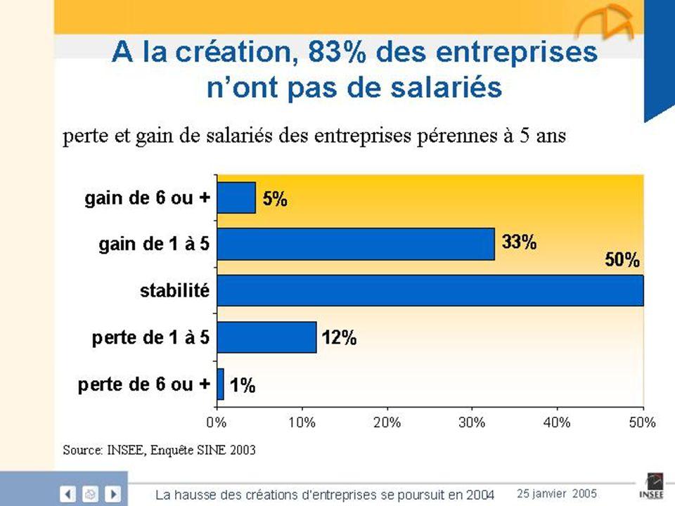 Slide FOCUS INSEE