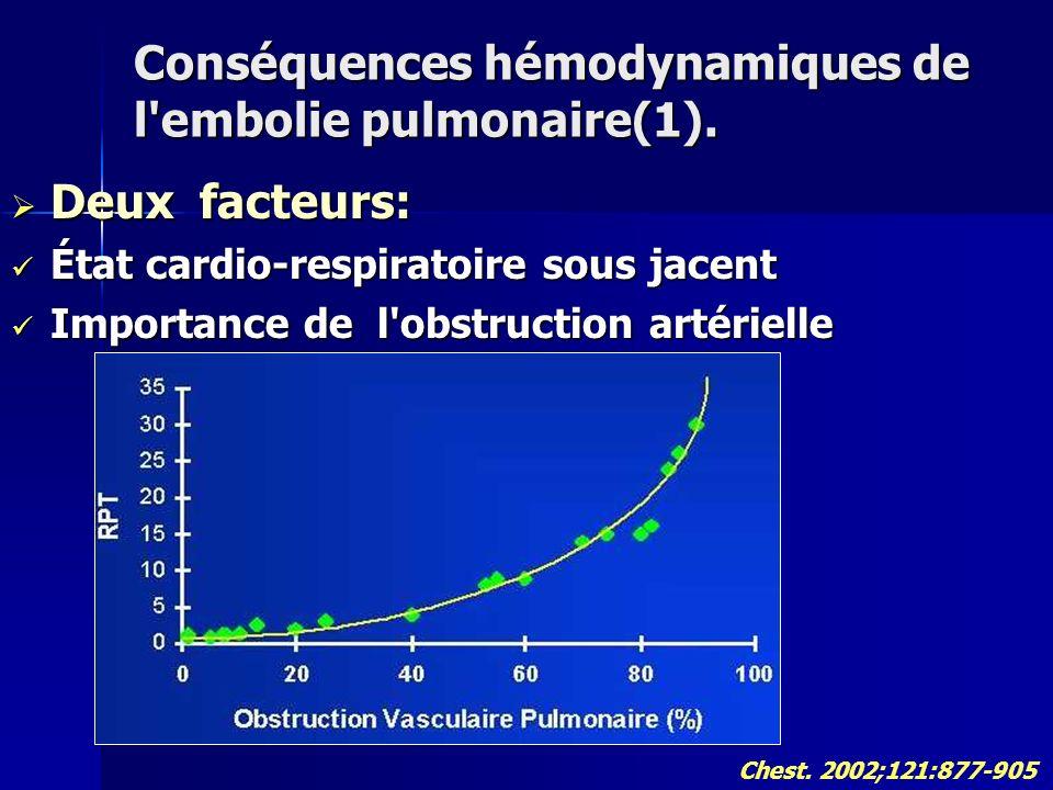 Conséquences hémodynamiques de l'embolie pulmonaire(1). Deux facteurs: Deux facteurs: État cardio-respiratoire sous jacent État cardio-respiratoire so