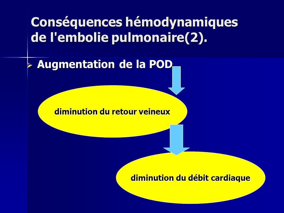 Augmentation de la POD Augmentation de la POD Conséquences hémodynamiques de l'embolie pulmonaire(2). diminution du retour veineux diminution du débit