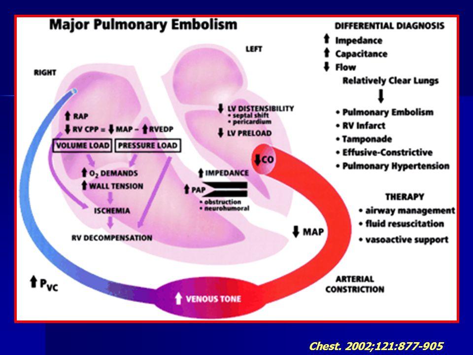 Conséquences respiratoires de l embolie pulmonaire (1)