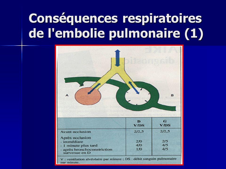 Conséquences respiratoires de l embolie pulmonaire (2) Modification des échanges gazeux : Modification des échanges gazeux : Hypoxie, Hypoxie, Hypocapnie, Hypocapnie, Alcalose respiratoire Alcalose respiratoire