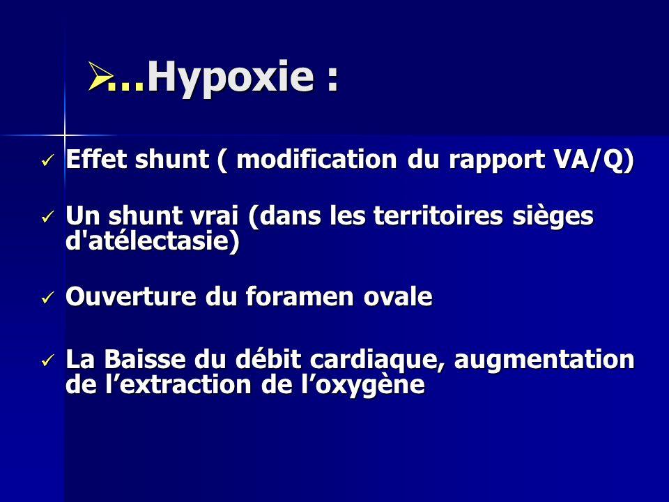 …Hypoxie : …Hypoxie : Effet shunt ( modification du rapport VA/Q) Effet shunt ( modification du rapport VA/Q) Un shunt vrai (dans les territoires sièg