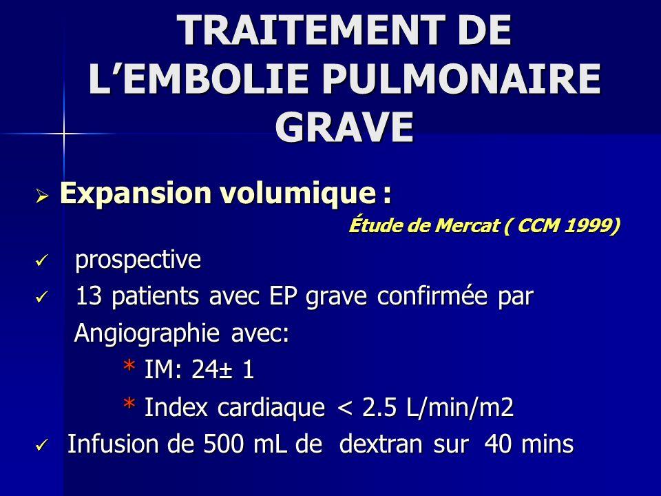 Expansion volumique : Expansion volumique : Augmentation significative du débit cardiaque : Augmentation significative du débit cardiaque : 1.6 ± 0.1 à 2 ±0.1 L/min/m2 (p <.05) 1.6 ± 0.1 à 2 ±0.1 L/min/m2 (p <.05) Augmentation du VTDVD: Augmentation du VTDVD: 123 +/- 14 mL/m2 to 150 +/- 11 mL/m2 123 +/- 14 mL/m2 to 150 +/- 11 mL/m2 (p <.05) (p <.05) Étude de Mercat ( CCM 1999)