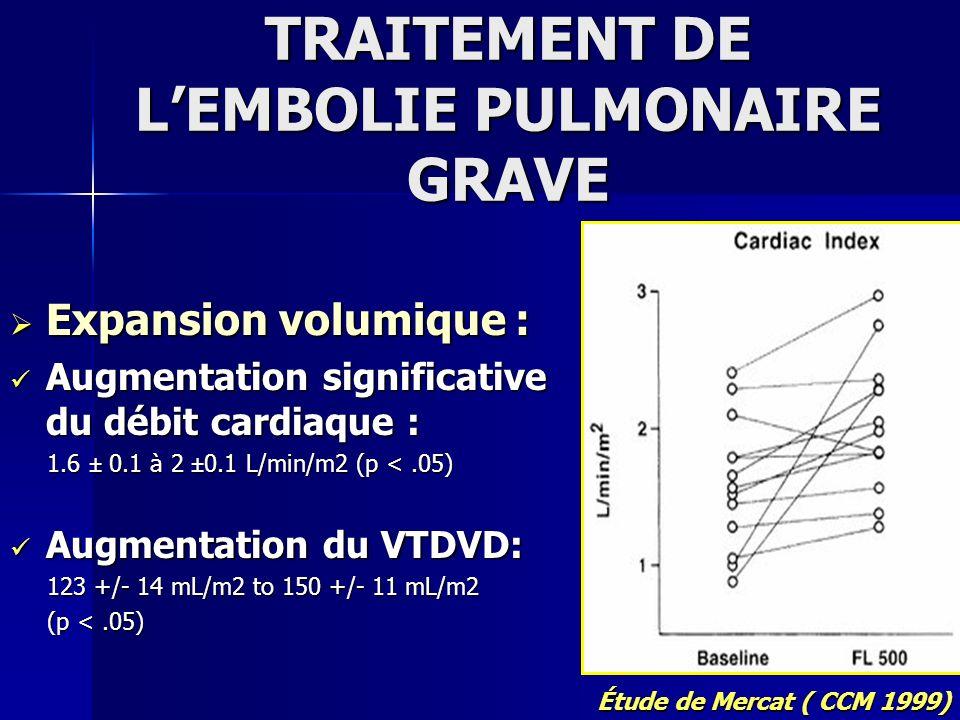 Expansion volumique : Expansion volumique : Augmentation significative du débit cardiaque : Augmentation significative du débit cardiaque : 1.6 ± 0.1
