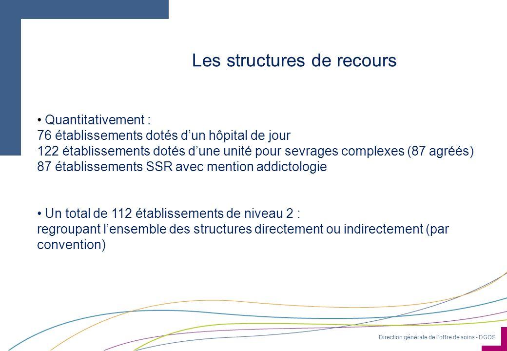 Direction générale de loffre de soins - DGOS Les structures de recours Quantitativement : 76 établissements dotés dun hôpital de jour 122 établissemen
