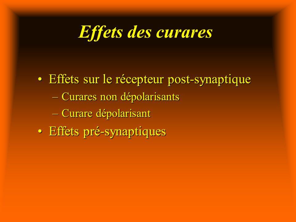 Effets des curares Effets sur le récepteur post-synaptiqueEffets sur le récepteur post-synaptique –Curares non dépolarisants –Curare dépolarisant Effets pré-synaptiquesEffets pré-synaptiques