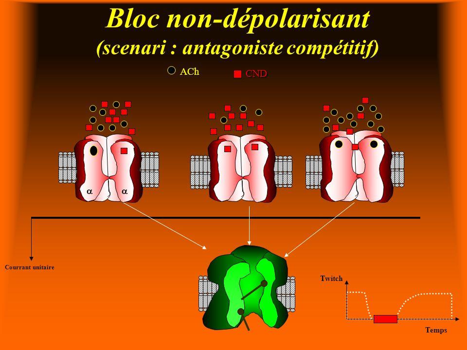 Bloc non-dépolarisant (scenari : antagoniste compétitif) ACh CND Courrant unitaire Twitch Temps