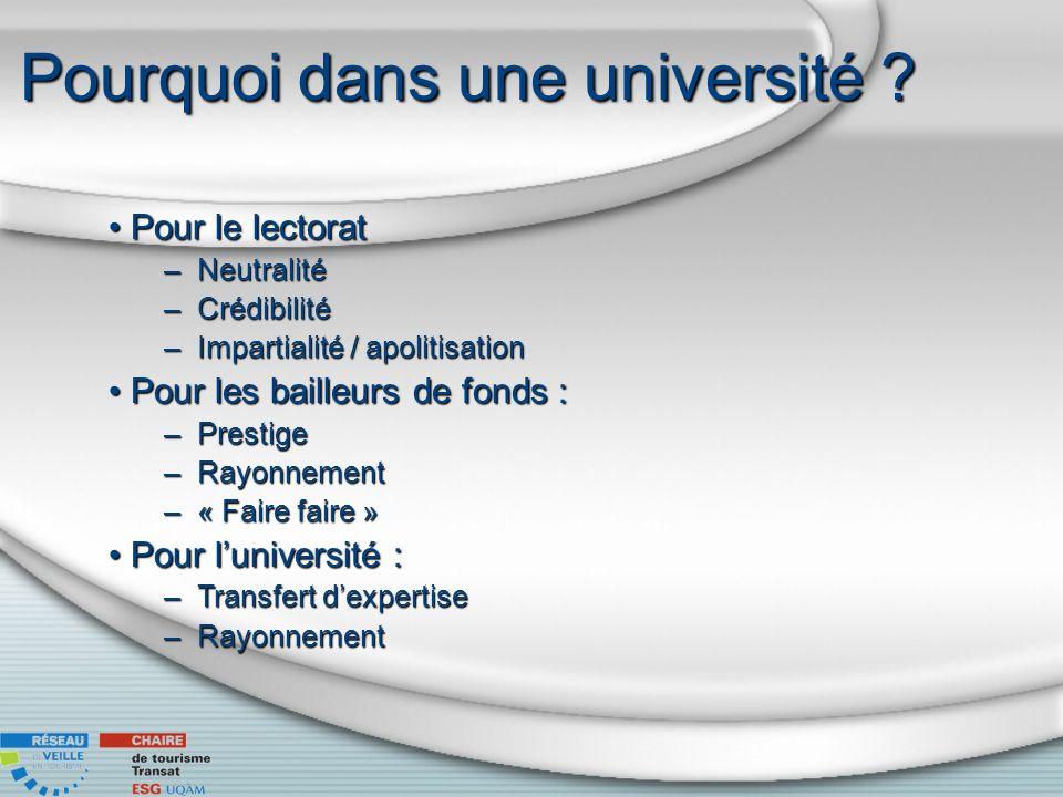 Pourquoi dans une université ? Pour le lectoratPour le lectorat –Neutralité –Crédibilité –Impartialité / apolitisation Pour les bailleurs de fonds :Po