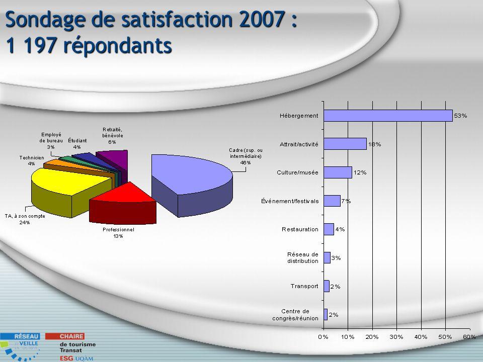 Sondage de satisfaction 2007 : 1 197 répondants