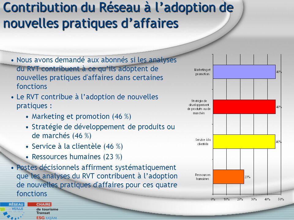 Contribution du Réseau à ladoption de nouvelles pratiques daffaires Nous avons demandé aux abonnés si les analyses du RVT contribuent à ce quils adoptent de nouvelles pratiques d affaires dans certaines fonctions Le RVT contribue à ladoption de nouvelles pratiques : Marketing et promotion (46 %) Stratégie de développement de produits ou de marchés (46 %) Service à la clientèle (46 %) Ressources humaines (23 %) Postes décisionnels affirment systématiquement que les analyses du RVT contribuent à ladoption de nouvelles pratiques d affaires pour ces quatre fonctions