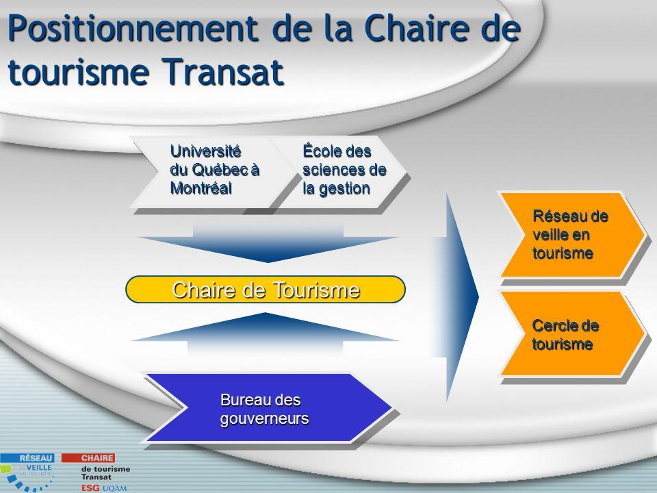 Positionnement de la Chaire de tourisme Transat Chaire de Tourisme Université du Québec à Montréal École des sciences de la gestion Bureau des gouverneurs Cercle de tourisme Réseau de veille en tourisme