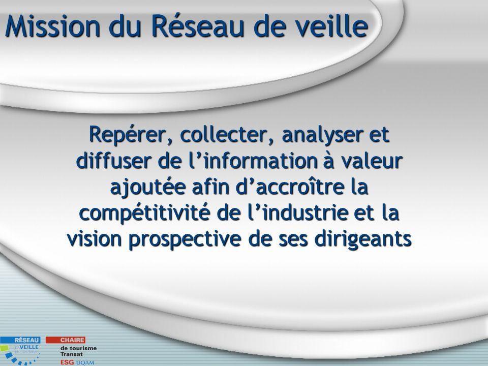 Mission du Réseau de veille Repérer, collecter, analyser et diffuser de linformation à valeur ajoutée afin daccroître la compétitivité de lindustrie et la vision prospective de ses dirigeants