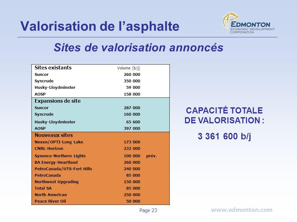 www.edmonton.com Page 23 Valorisation de lasphalte Sites existants Volume (b/j) Suncor260 000 Syncrude350 000 Husky-Lloydminster59 000 AOSP158 000 Exp