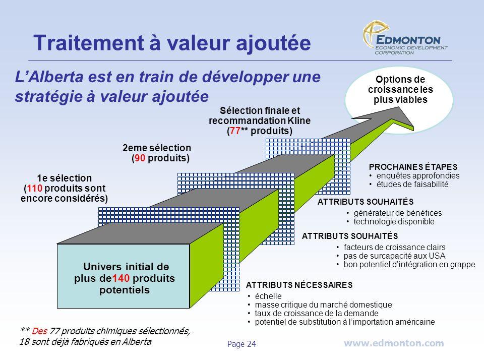 www.edmonton.com Page 24 Univers initial de plus de140 produits potentiels Options de croissance les plus viables 2eme sélection (90 produits) Sélecti