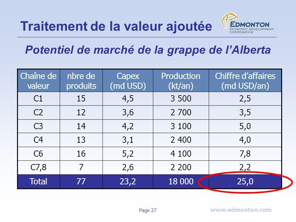 www.edmonton.com Page 27 Traitement de la valeur ajoutée Potentiel de marché de la grappe de lAlberta Chaîne de valeur nbre de produits Capex (md USD)