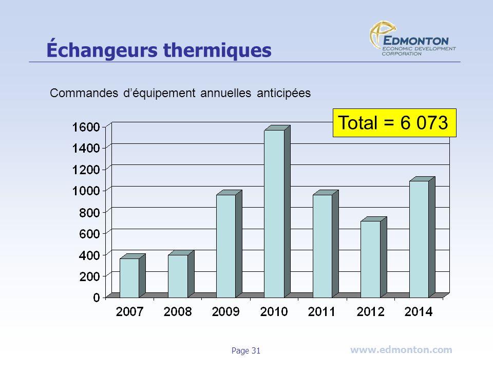 www.edmonton.com Page 31 Échangeurs thermiques Total = 6 073 Commandes déquipement annuelles anticipées