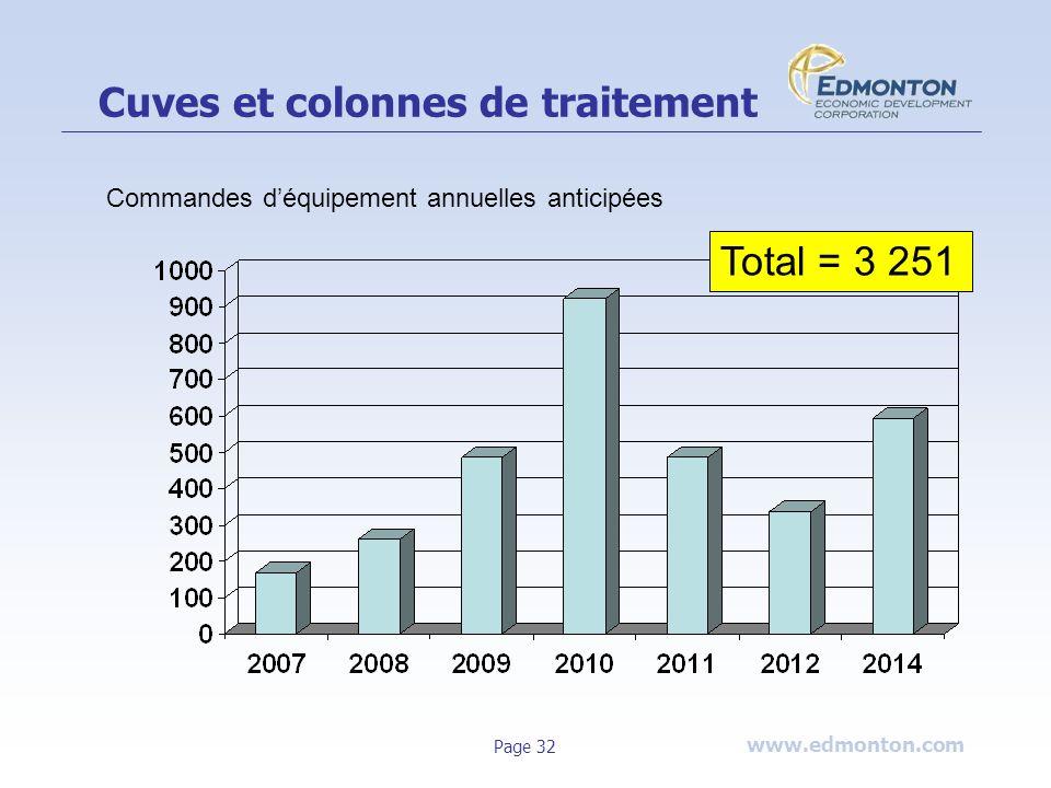 www.edmonton.com Page 32 Cuves et colonnes de traitement Total = 3 251 Commandes déquipement annuelles anticipées