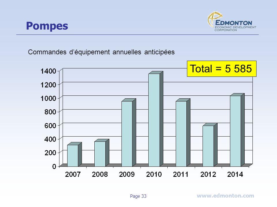 www.edmonton.com Page 33 Pompes Total = 5 585 Commandes déquipement annuelles anticipées