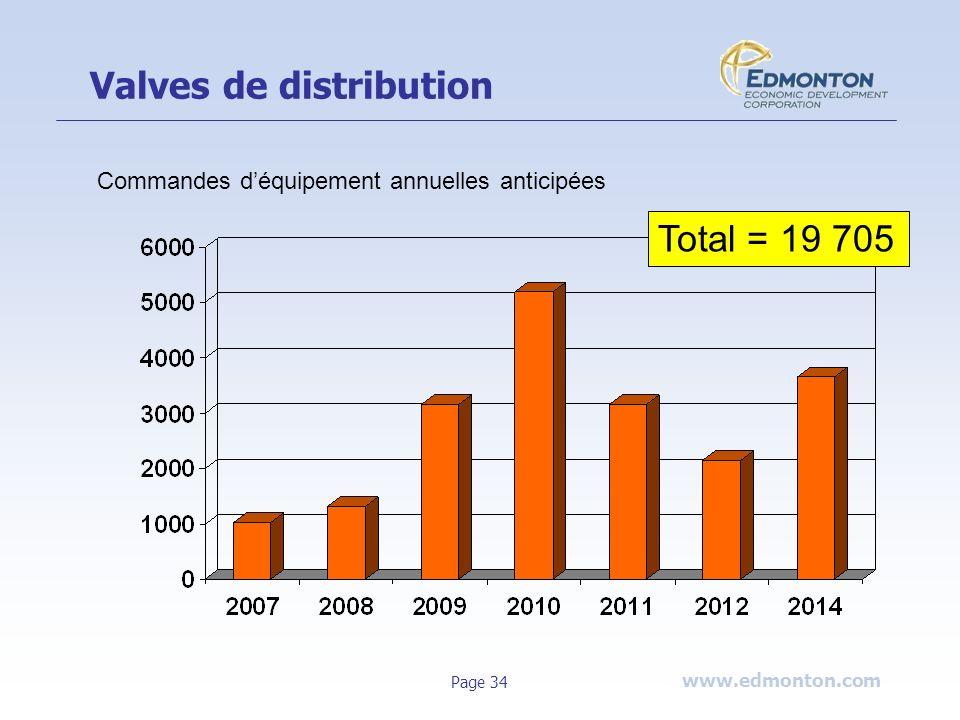 www.edmonton.com Page 34 Valves de distribution Total = 19 705 Commandes déquipement annuelles anticipées