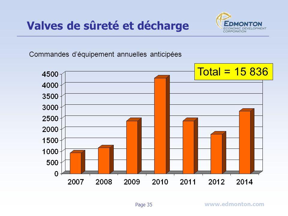 www.edmonton.com Page 35 Valves de sûreté et décharge Total = 15 836 Commandes déquipement annuelles anticipées