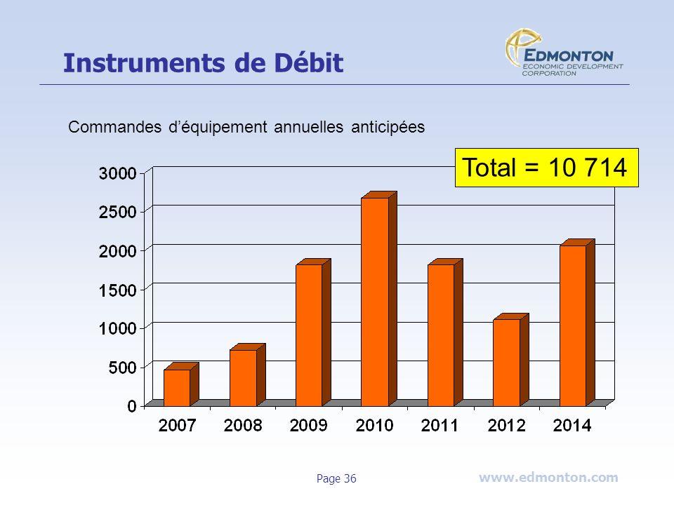 www.edmonton.com Page 36 Instruments de Débit Total = 10 714 Commandes déquipement annuelles anticipées