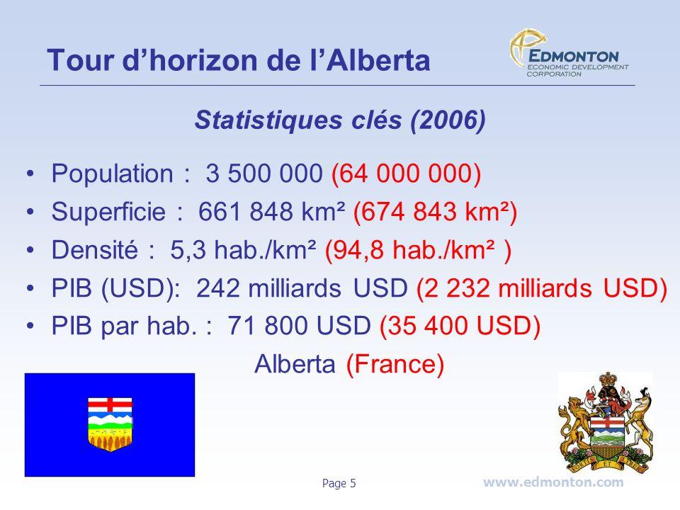 www.edmonton.com Page 5 Tour dhorizon de lAlberta Statistiques clés (2006) Population : 3 500 000 (64 000 000) Superficie : 661 848 km² (674 843 km²)