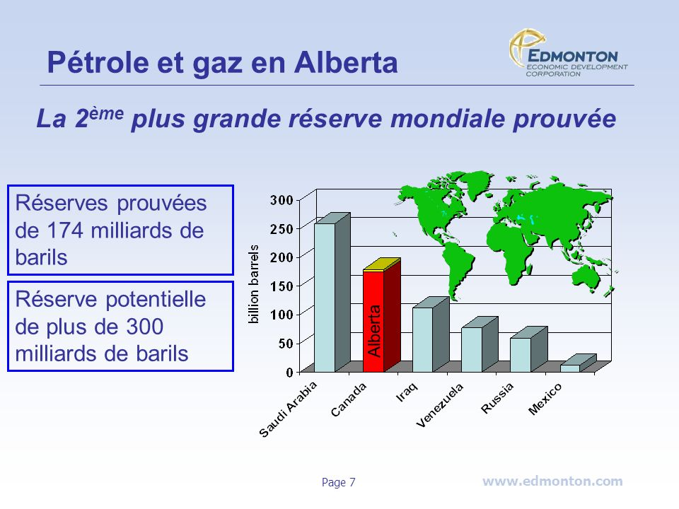 www.edmonton.com Page 7 Pétrole et gaz en Alberta Alberta La 2 ème plus grande réserve mondiale prouvée Réserves prouvées de 174 milliards de barils R