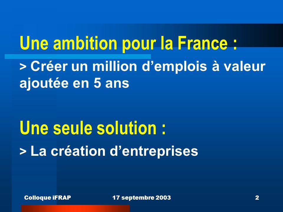 Colloque iFRAP17 septembre 20032 Une ambition pour la France : > Créer un million demplois à valeur ajoutée en 5 ans Une seule solution : > La création dentreprises