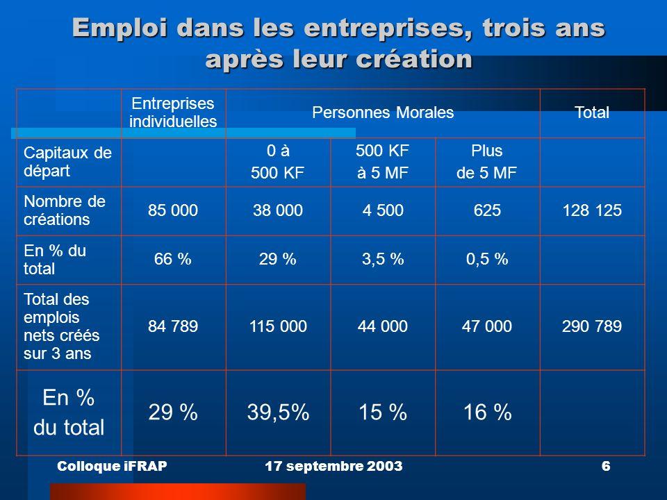 Colloque iFRAP17 septembre 20036 Emploi dans les entreprises, trois ans après leur création Entreprises individuelles Personnes MoralesTotal Capitaux de départ 0 à 500 KF à 5 MF Plus de 5 MF Nombre de créations 85 00038 0004 500625128 125 En % du total 66 %29 %3,5 %0,5 % Total des emplois nets créés sur 3 ans 84 789115 00044 00047 000290 789 En % du total 29 %39,5%15 %16 %