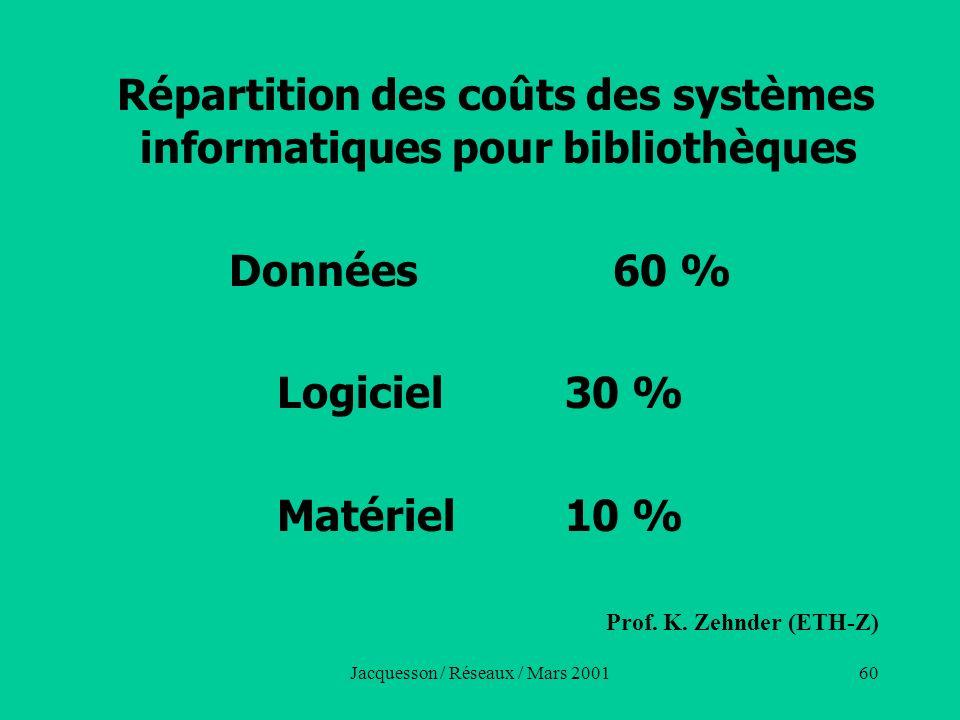 Jacquesson / Réseaux / Mars 200160 Répartition des coûts des systèmes informatiques pour bibliothèques Données 60 % Logiciel30 % Matériel10 % Prof. K.