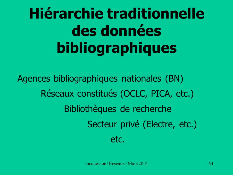 Jacquesson / Réseaux / Mars 200164 Hiérarchie traditionnelle des données bibliographiques Agences bibliographiques nationales (BN) Réseaux constitués