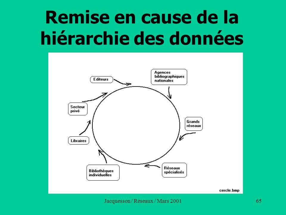 Jacquesson / Réseaux / Mars 200165 Remise en cause de la hiérarchie des données
