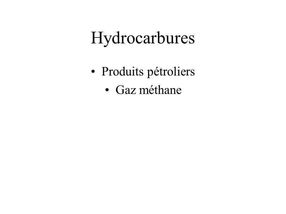 Hydrocarbures Produits pétroliers Gaz méthane