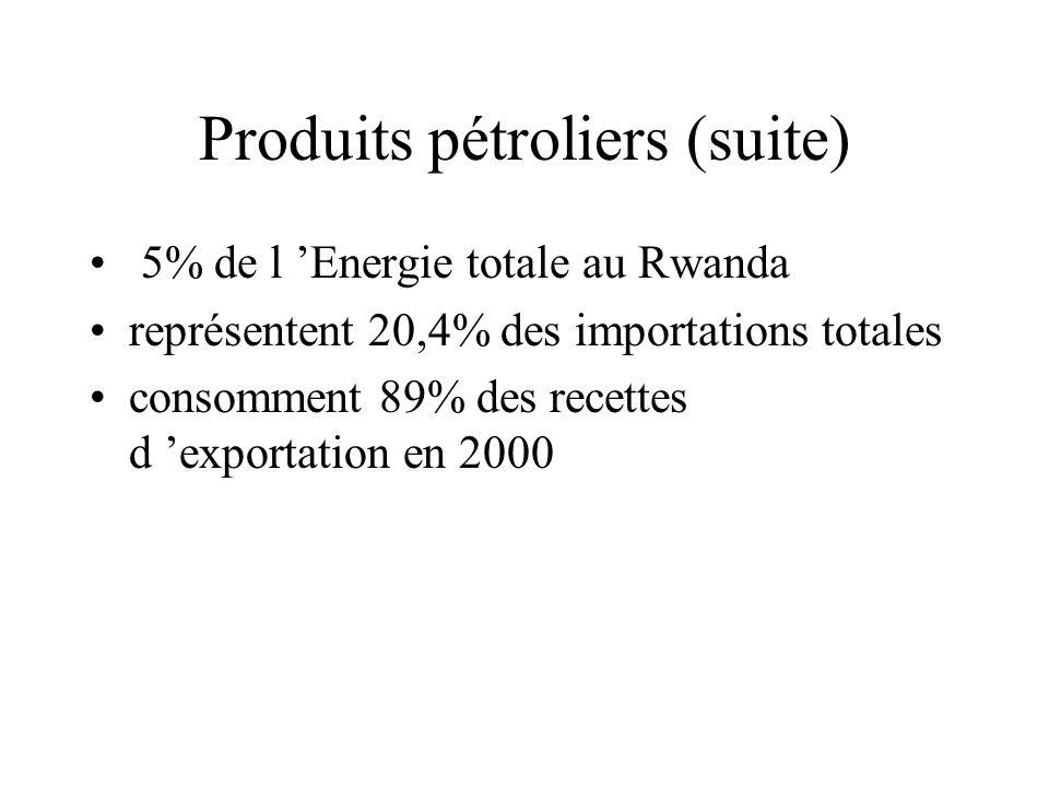 Produits pétroliers (suite) 5% de l Energie totale au Rwanda représentent 20,4% des importations totales consomment 89% des recettes d exportation en