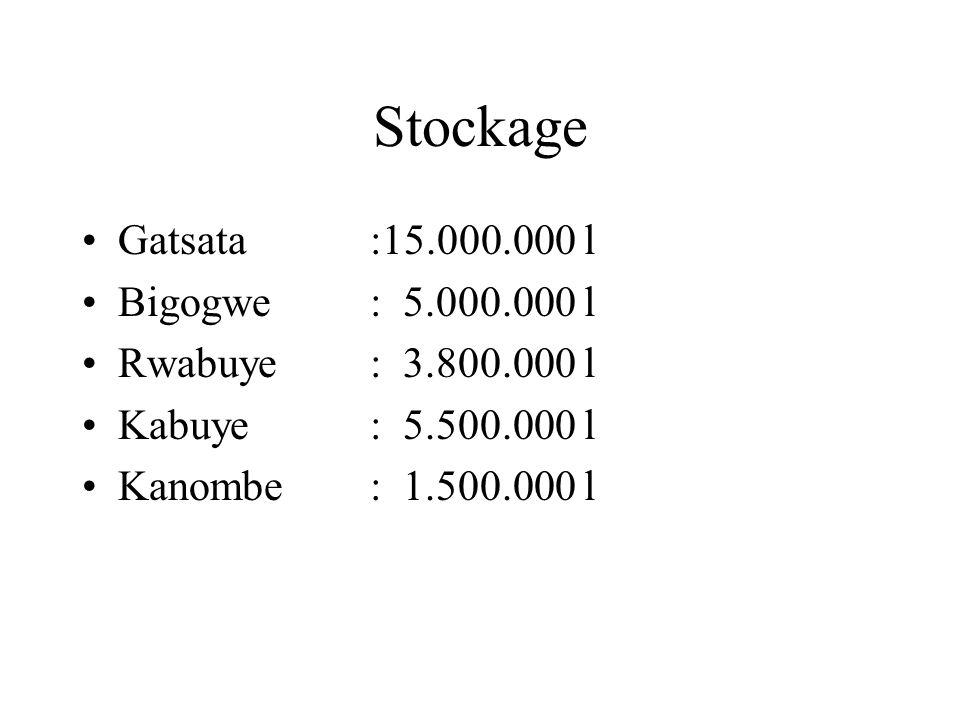 Stockage Gatsata:15.000.000 l Bigogwe: 5.000.000 l Rwabuye: 3.800.000 l Kabuye: 5.500.000 l Kanombe: 1.500.000 l