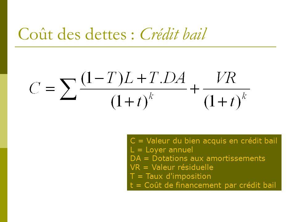 Coût des dettes : Crédit bail C = Valeur du bien acquis en crédit bail L = Loyer annuel DA = Dotations aux amortissements VR = Valeur résiduelle T = Taux d imposition t = Coût de financement par crédit bail