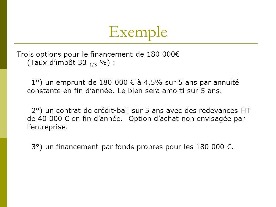Exemple Trois options pour le financement de 180 000 (Taux dimpôt 33 1/3 %) : 1°) un emprunt de 180 000 à 4,5% sur 5 ans par annuité constante en fin dannée.