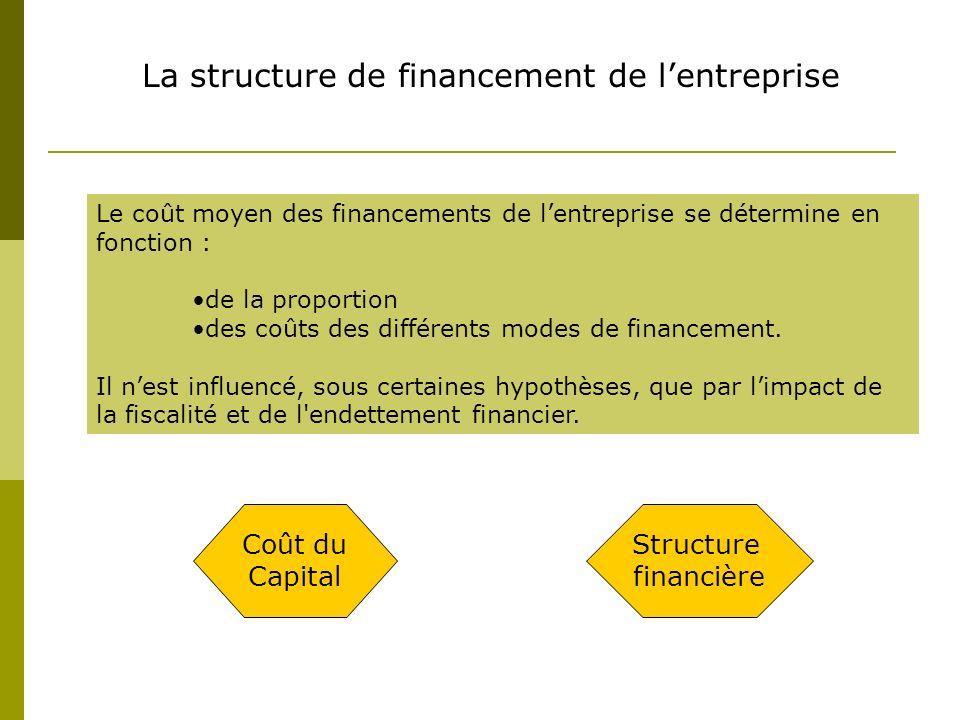 La structure de financement de lentreprise Le coût moyen des financements de lentreprise se détermine en fonction : de la proportion des coûts des différents modes de financement.